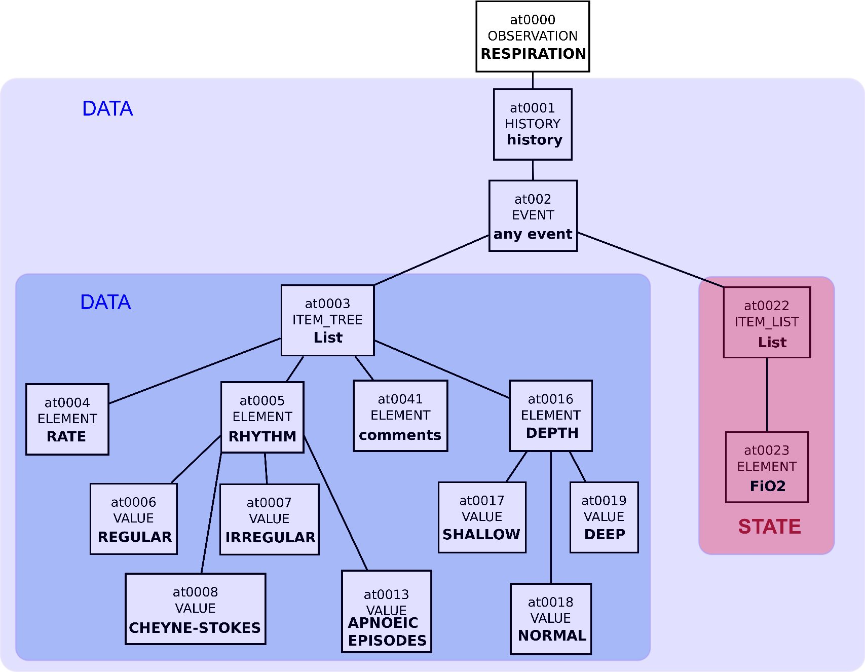 Semantic Similarity-based Alignment between Clinical Archetypes and
